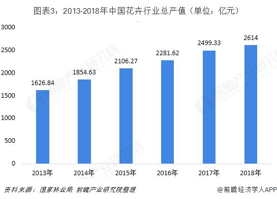 图表3:2013-2018年中国花卉行业总产值(单位:亿元)