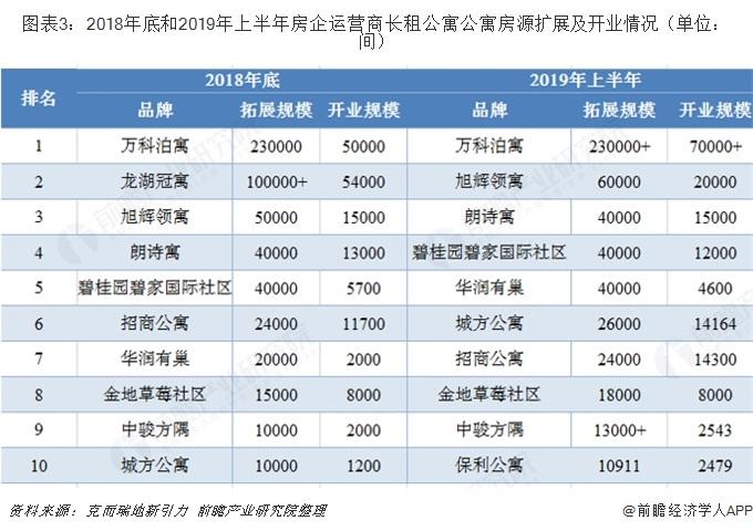 图表3:2018年底和2019年上半年房企运营商长租公寓公寓房源扩展及开业情况(单位:间)