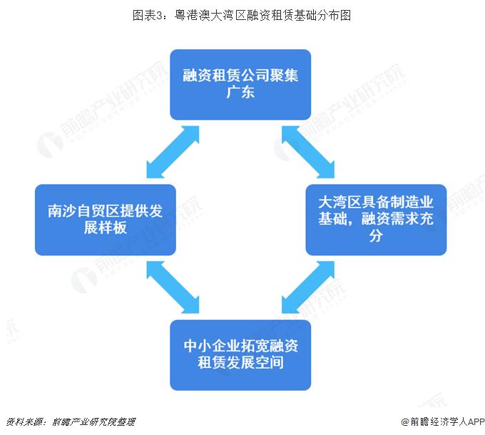 图表3:粤港澳大湾区融资租赁基础分布图