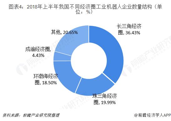 图表4:2018年上半年我国不同经济圈工业机器人企业数量结构(单位:%)