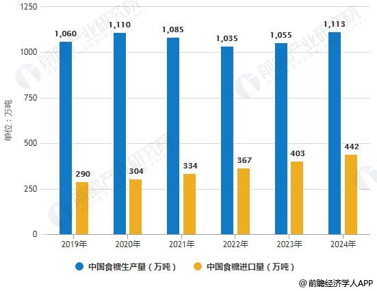 2019-2024年中国食糖生产量及进口量统计情况及预测
