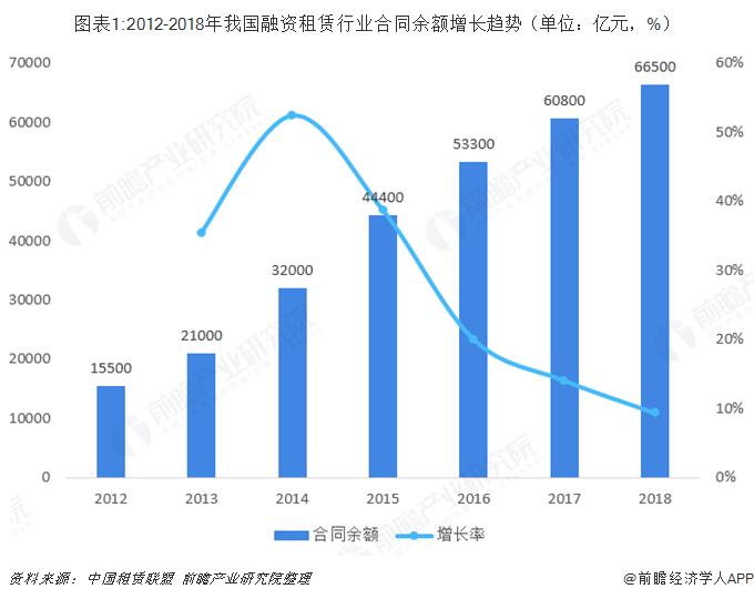 图表1:2012-2018年我国融资租赁行业合同余额增长趋势(单位:亿元,%)