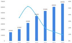 2018年中国融资租赁行业市场分析与发展趋势 粤港澳大湾区具备发展融资租赁的基础【组图】