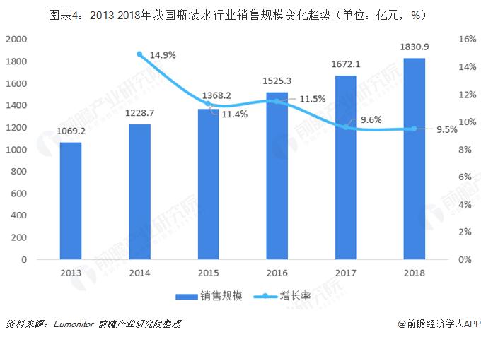 图表4:2013-2018年我国瓶装水行业销售规模变化趋势(单位:亿元,%)