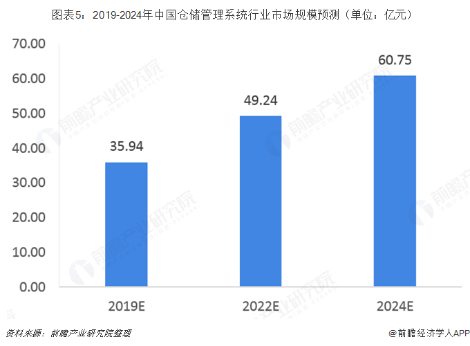 图表5:2019-2024年中国仓储管理系统行业市场规模预测(单位:亿元)