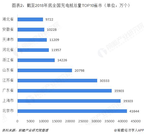 图表2:截至2018年底全国充电桩总量TOP10省市(单位:万个)