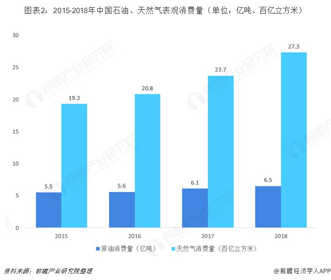 图表2:2015-2018年中国石油、天然气表观消费量(单位:亿吨、百亿立方米)