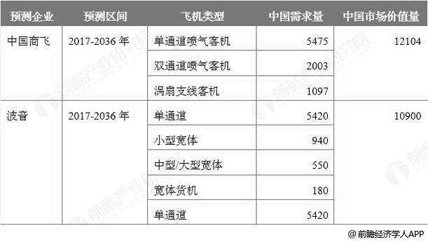 中国未来20年民用航空市场预测情况(单位:架、亿美元)