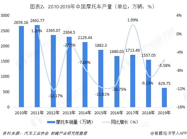 图表2:2010-2019年中国摩托车产量(单位:万辆,%)