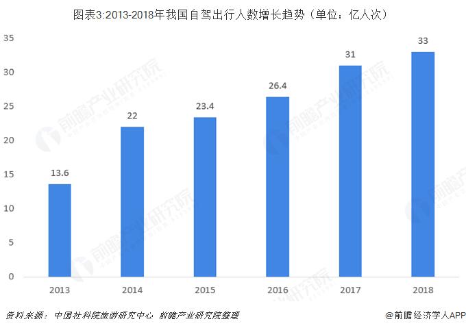 图表3:2013-2018年我国自驾出行人数增长趋势(单位:亿人次)