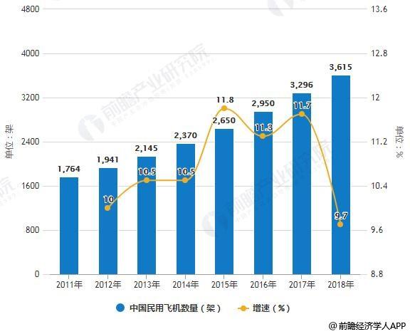 2011-2018年中国民用飞机数量统计及增长情况