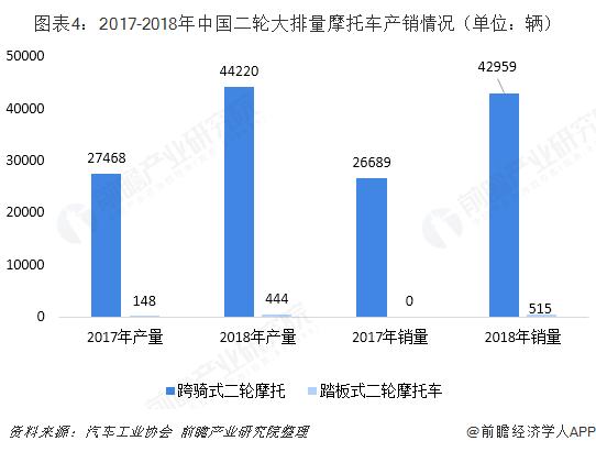 图表4:2017-2018年中国二轮大排量摩托车产销情况(单位:辆)