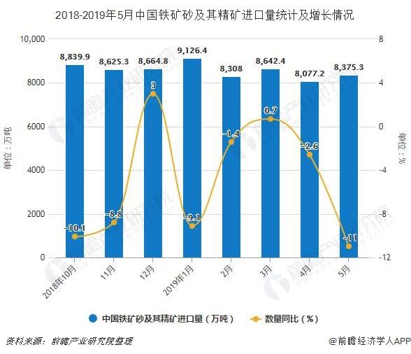 2018-2019年5月中国铁矿砂及其精矿进口量统计及增长情况