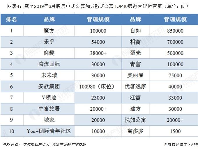 图表4:截至2019年6月底集中式公寓和分散式公寓TOP10房源管理运营商(单位:间)