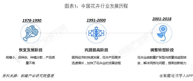 图表1:中国花卉行业发展历程