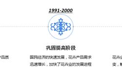 2018年中国花卉行业发展现状与2019年发展趋势 产业规模扩大,<em>花卉</em>流通网络逐步完善【组图】
