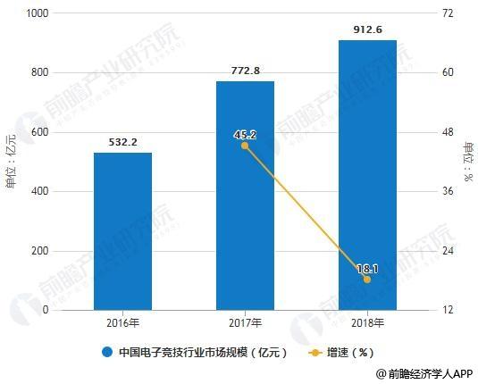 2016-2018年中国电子竞技行业市场规模统计及增长情况