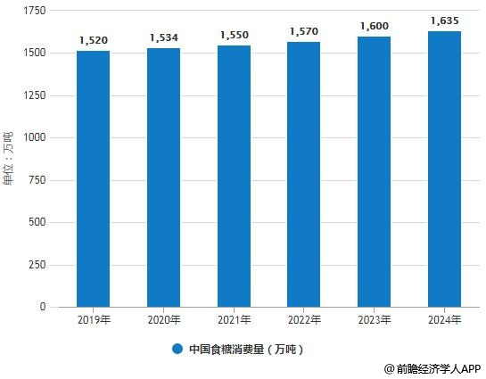 2019-2024年中国食糖消费量统计情况及预测