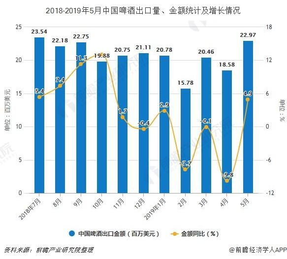 2018-2019年5月中国啤酒出口量、金额统计及增长情况
