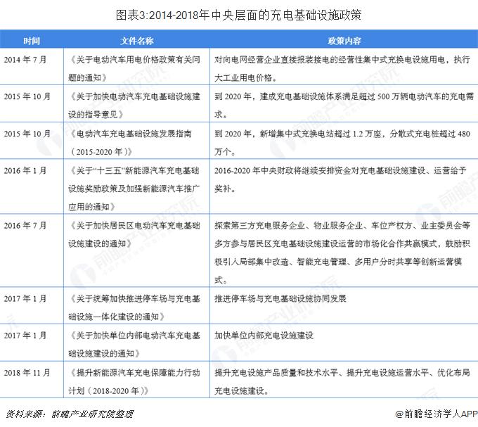 图表3:2014-2018年中央层面的充电基础设施政策