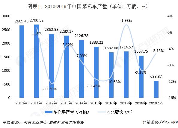 图表1:2010-2019年中国摩托车产量(单位:万辆,%)