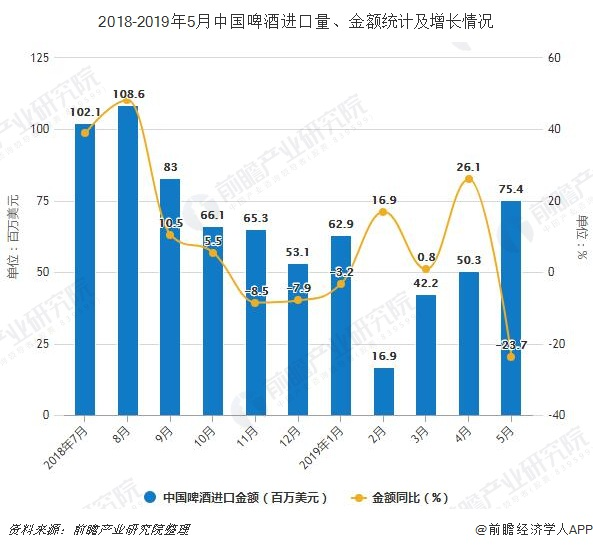 2018-2019年5月中国啤酒进口量、金额统计及增长情况