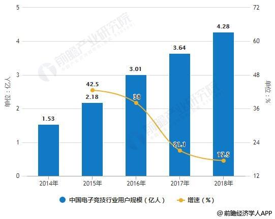 2014-2018年中国电子竞技行业用户规模统计及增长情况