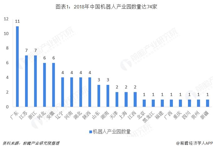 图表1:2018年中国机器人产业园数量达74家