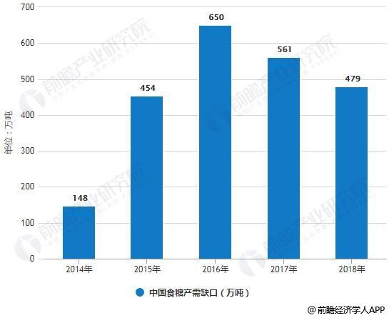 2014-2018年中国食糖产需缺口统计情况