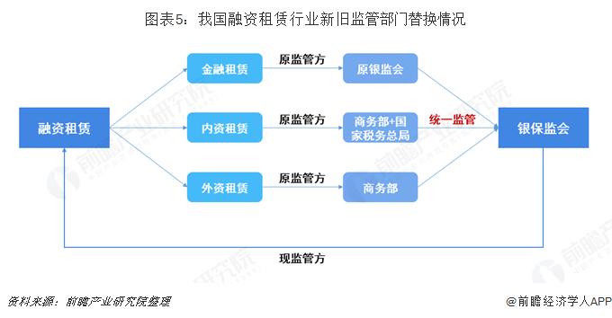 图表5:我国融资租赁行业新旧监管部门替换情况