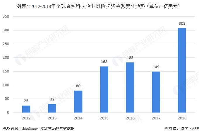 图表4:2012-2018年全球金融科技企业风险投资金额变化趋势(单位:亿美元)