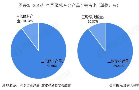 图表3:2018年中国摩托车分产品产销占比(单位:%)