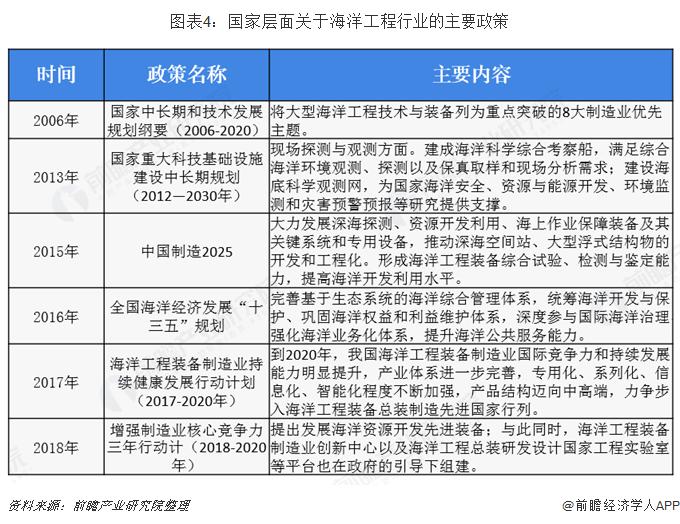 图表4:国家层面关于海洋工程行业的主要政策
