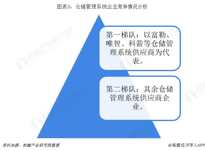 图表3:仓储管理系统企业竞争情况分析