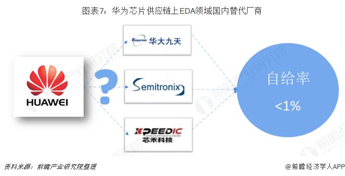图表7:华为芯片供应链上EDA领域国内替代厂商