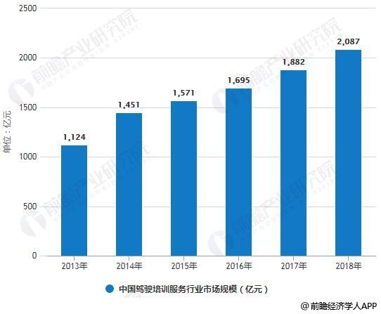 2013-2018年中国驾驶培训服务行业市场规模统计情况及预测