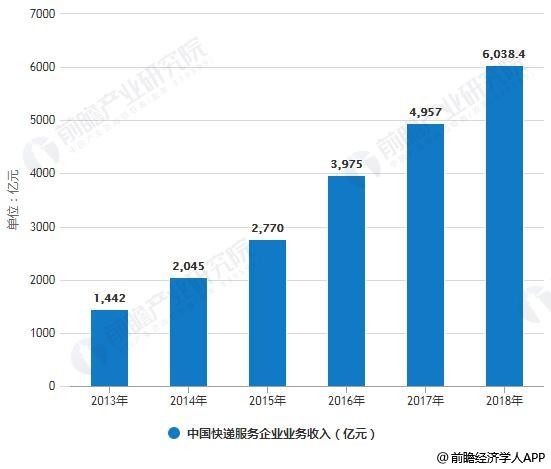 2013-2018年中国快递服务企业业务收入统计情况