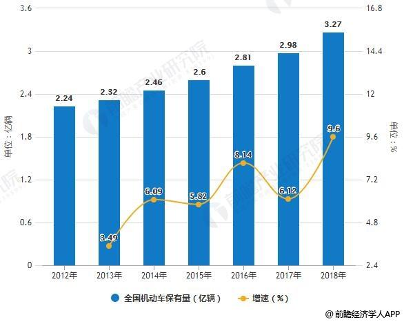2012-2018年全国机动车保有量统计及增长情况