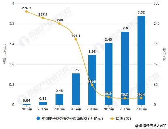 2011-2018年中国电子商务服务业市场规模统计及增长情况