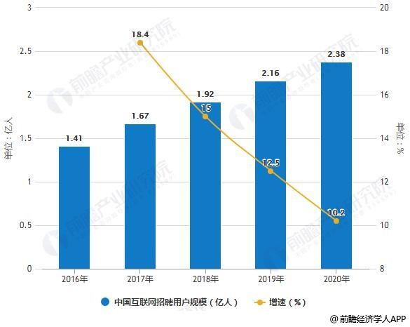2016-2020年中国互联网招聘用户规模统计及增长情况预测