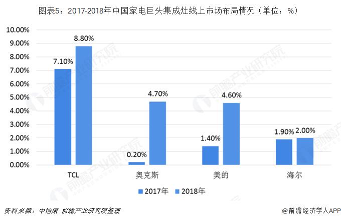 图表5:2017-2018年中国家电巨头集成灶线上市场布局情况(单位:%)