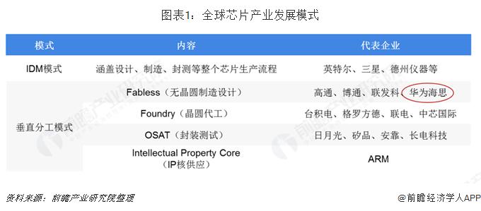 图表1:全球芯片产业发展模式