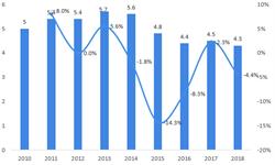 2018年中国炼焦煤行业市场规模与发展前景分析 政策导向未来供给平稳【组图】