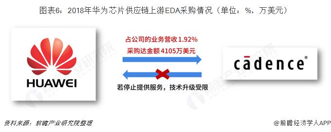 图表6:2018年华为芯片供应链上游EDA采购情况(单位:%,万美元)