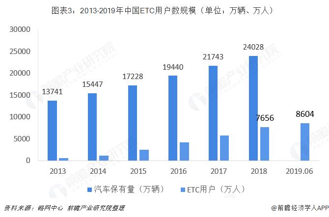 图表3:2013-2019年中国ETC用户数规模(单位:万辆、万人)