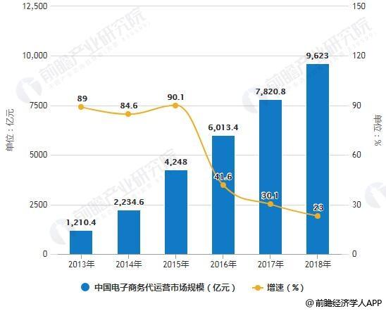 2013-2018年中国电子商务代运营市场规模统计及增长情况