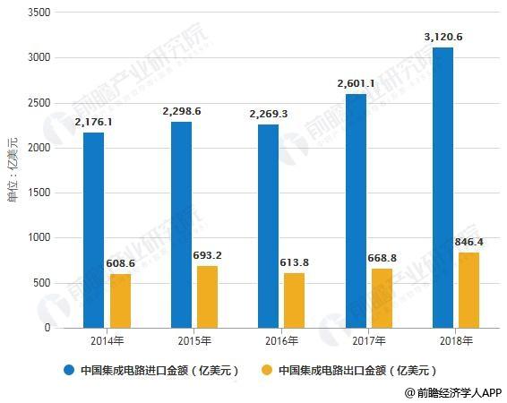 2014-2018年中国集成电路进出口金额统计情况