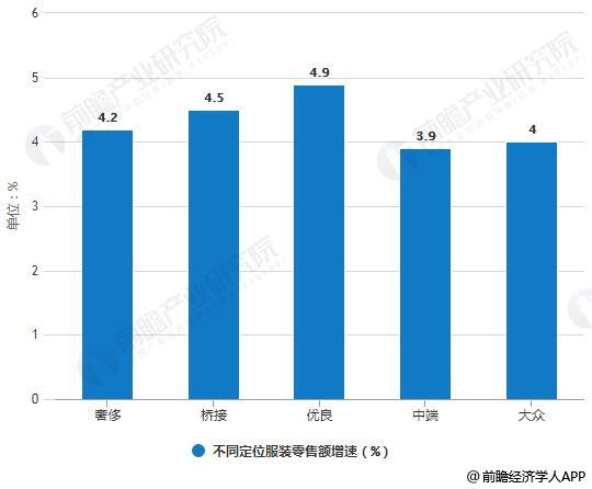 2014-2018年不同定位服装零售额增速对比情况
