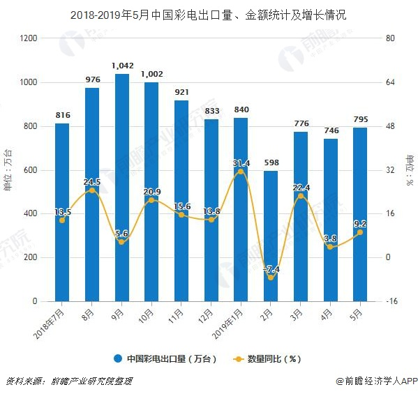 2018-2019年5月中国彩电出口量、金额统计及增长情况