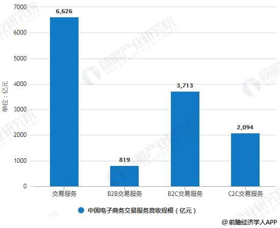 2018年中国电子商务交易服务营收规模统计情况